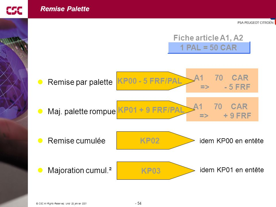 Fiche article A1, A2 1 PAL = 50 CAR A1 70 CAR => - 5 FRF