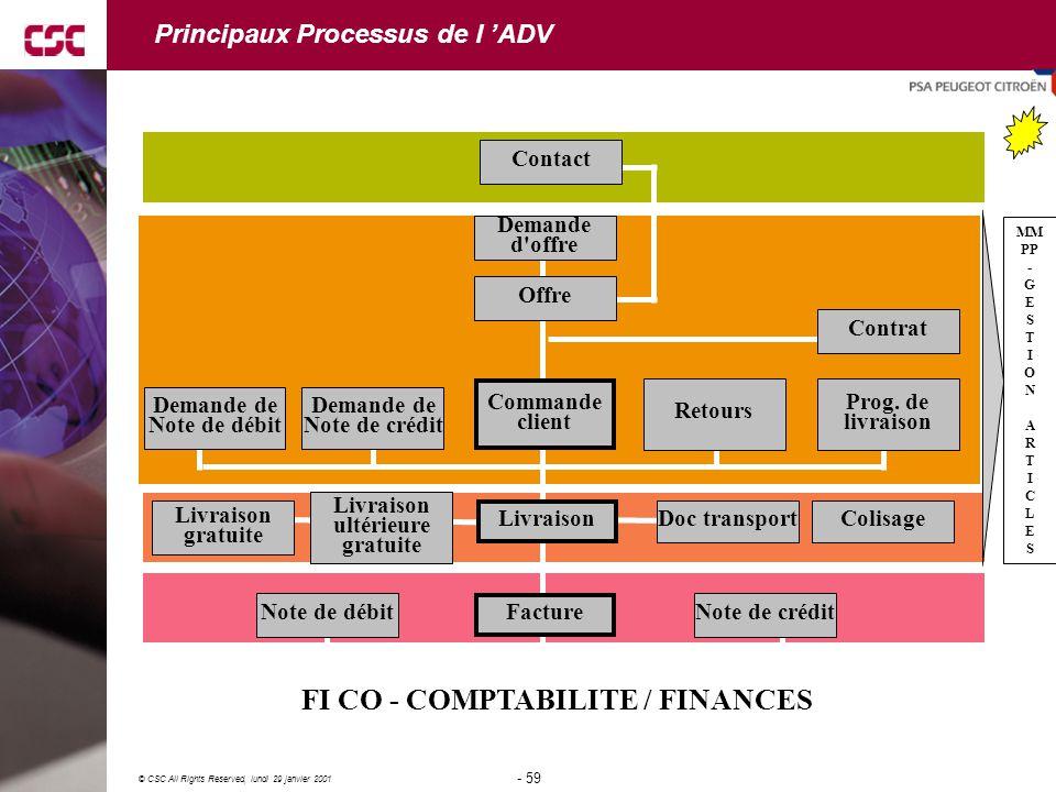 Principaux Processus de l 'ADV