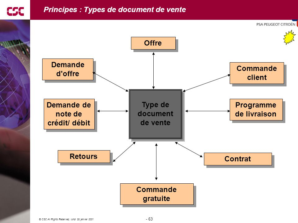 Principes : Types de document de vente