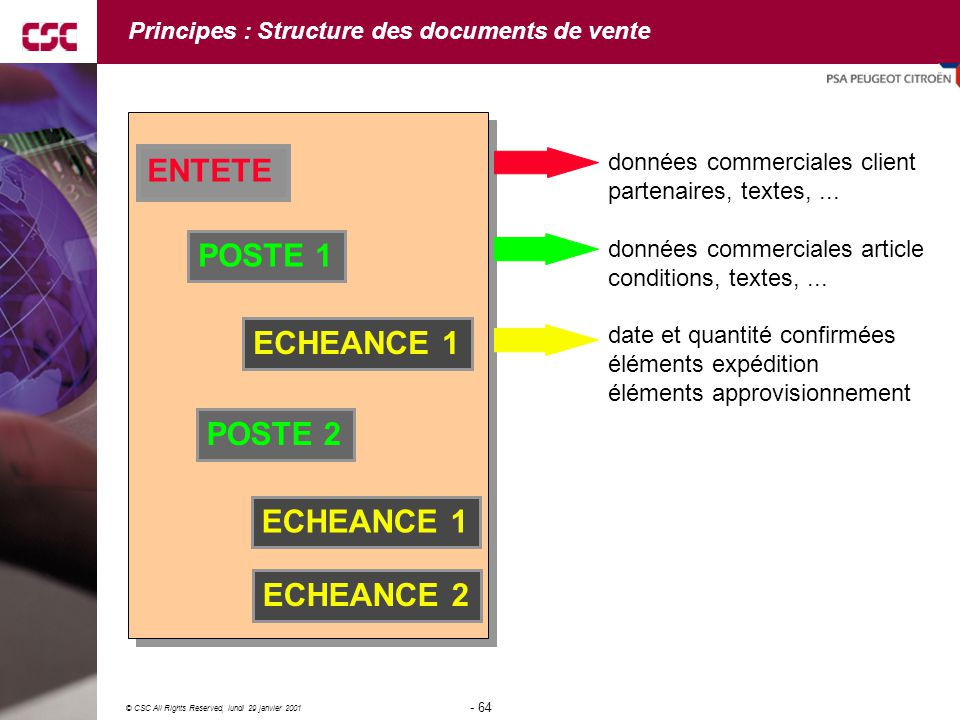 Principes : Structure des documents de vente