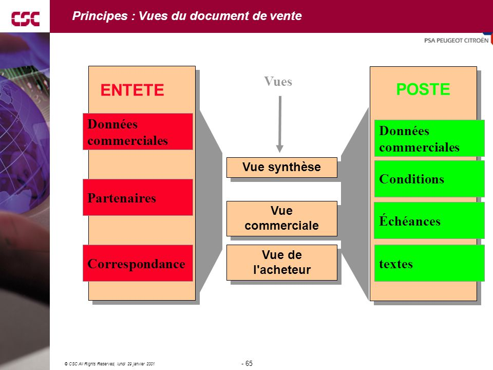 Principes : Vues du document de vente