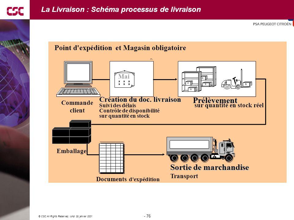 La Livraison : Schéma processus de livraison