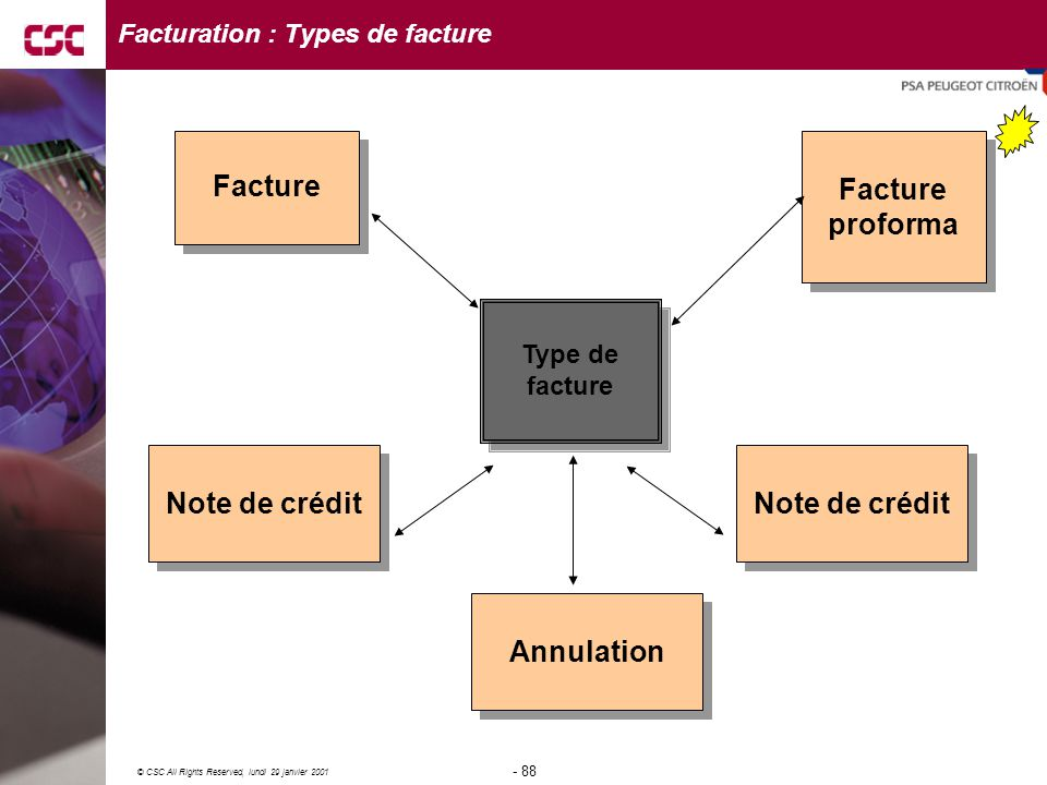 Facturation : Types de facture