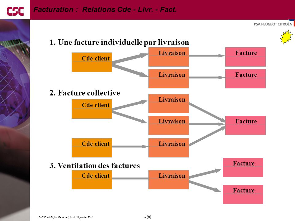 Facturation : Relations Cde - Livr. - Fact.
