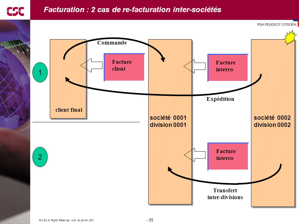 Facturation : 2 cas de re-facturation inter-sociétés