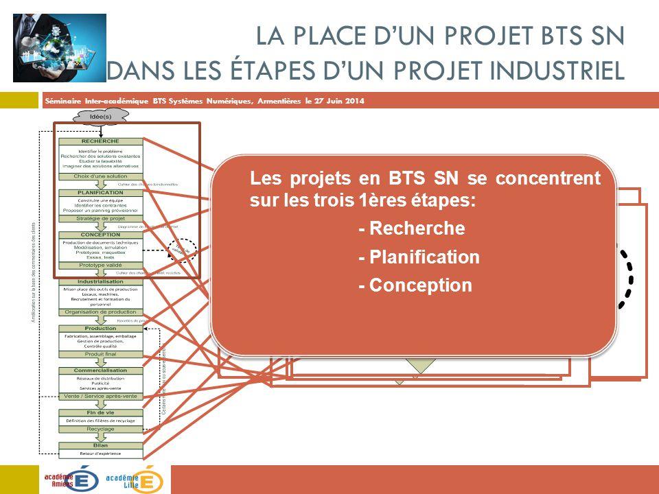 La place d'un projet BTS SN dans les étapes d'un projet industriel