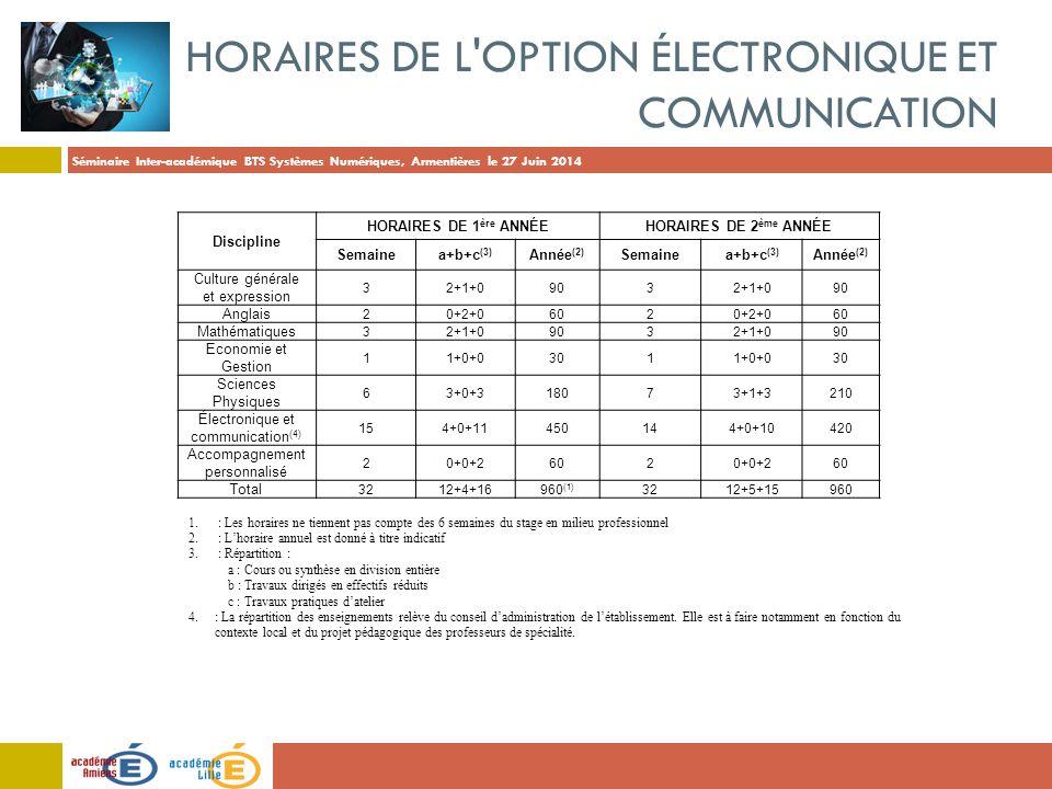 Horaires de l option Électronique et communication