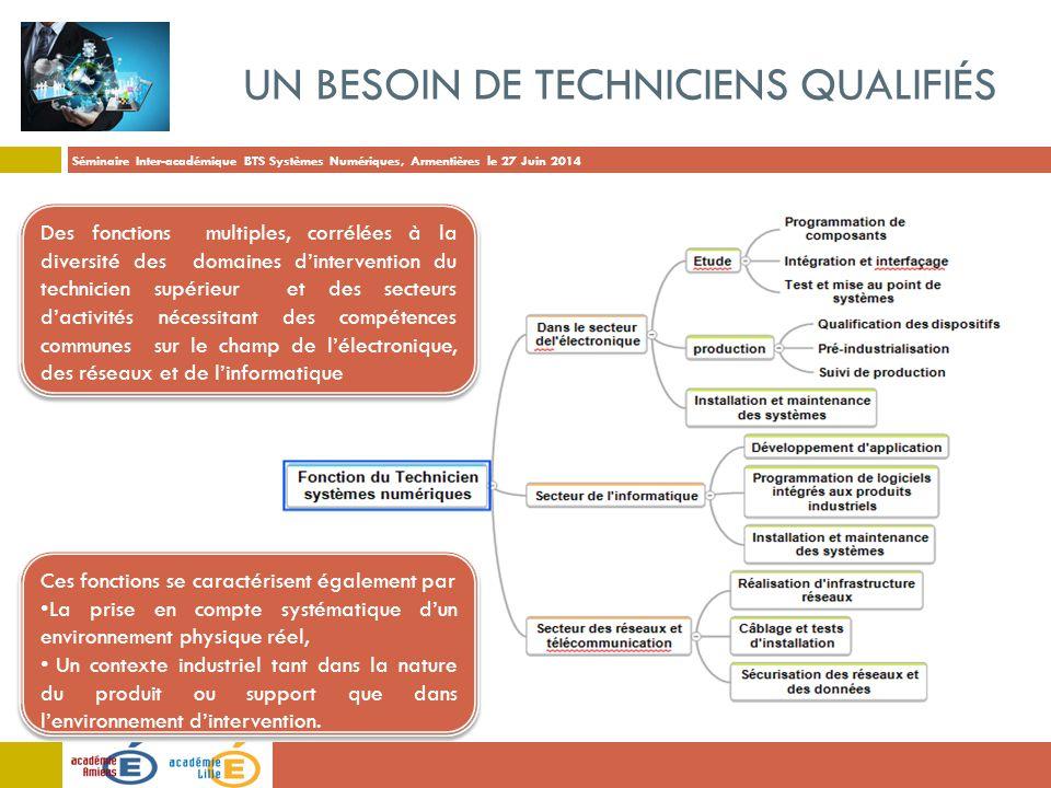 Un besoin de techniciens qualifiés