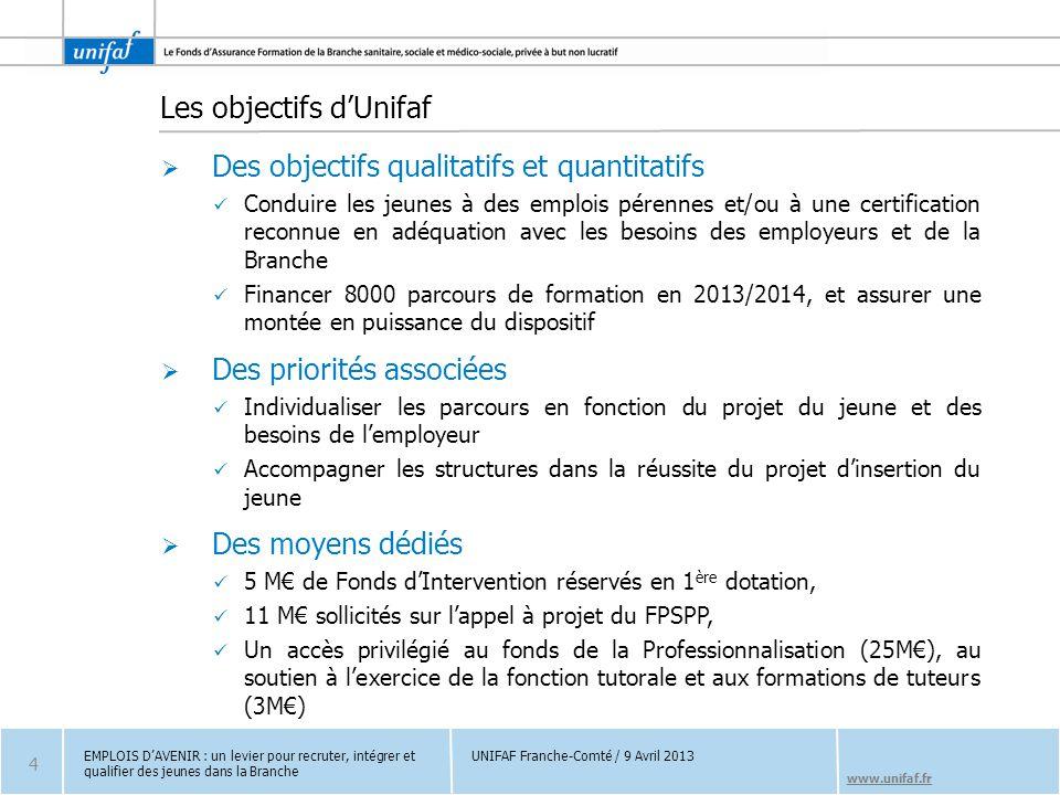 Les objectifs d'Unifaf