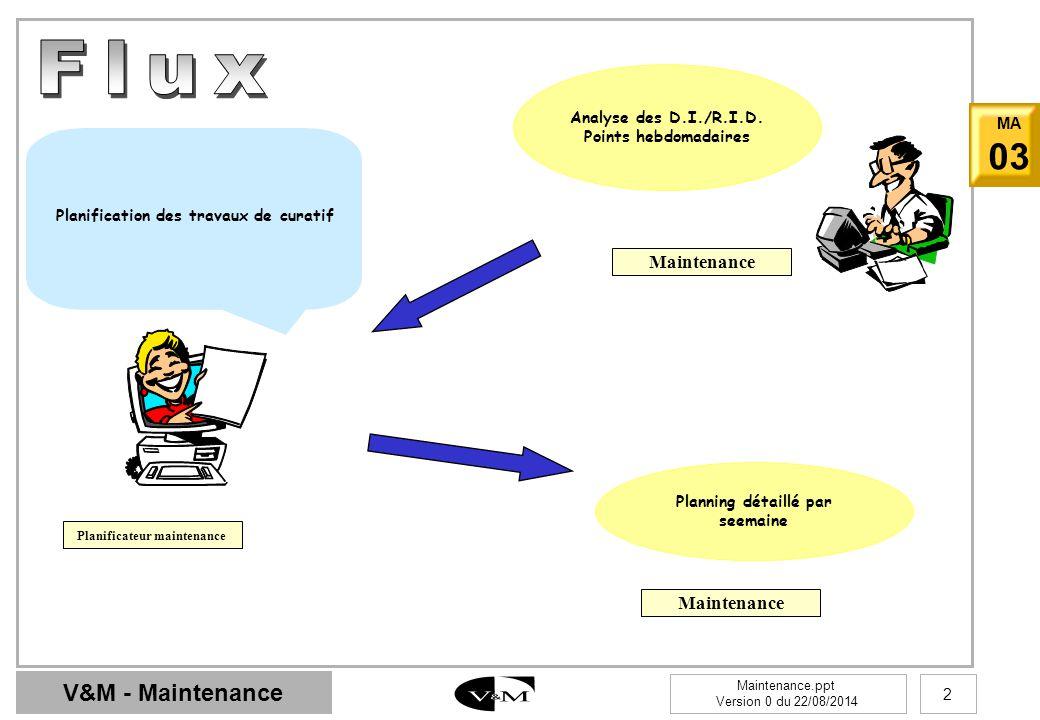 Flux Maintenance Maintenance Analyse des D.I./R.I.D.