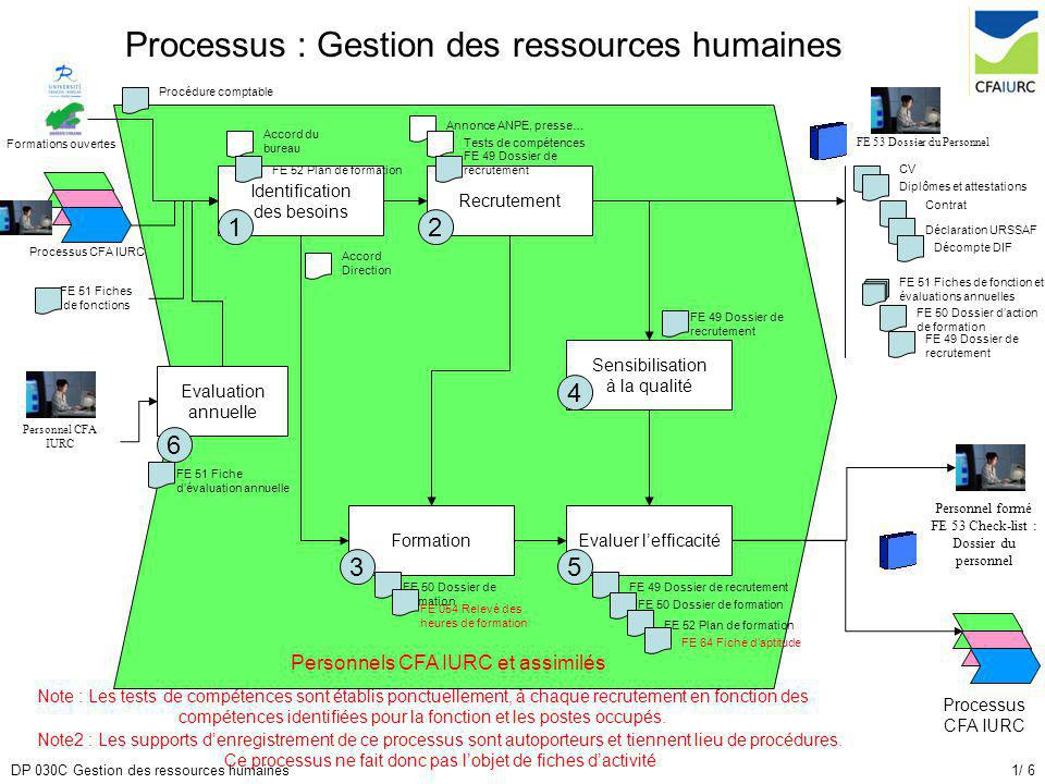 processus   gestion des ressources humaines