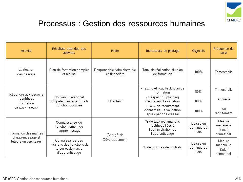 Processus : Gestion des ressources humaines