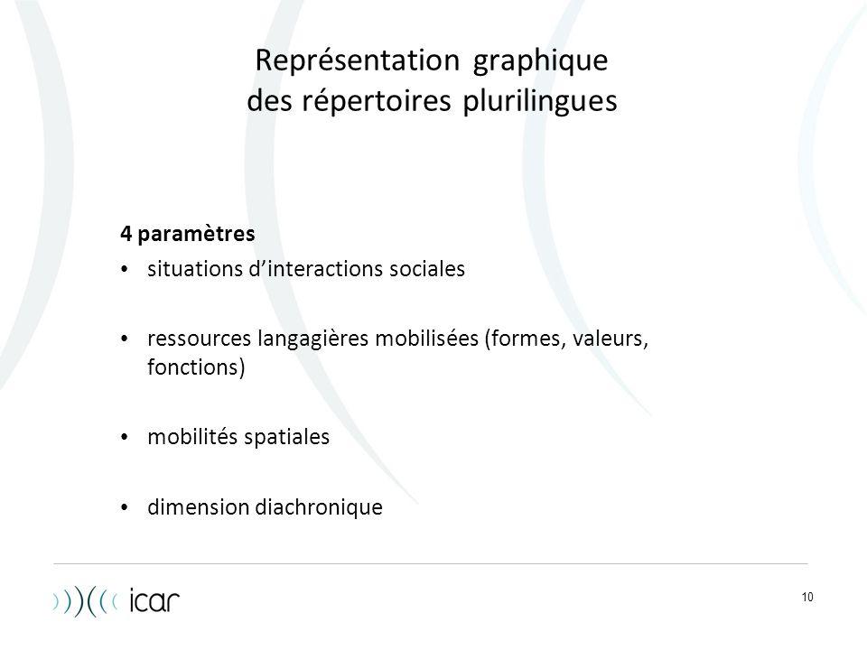 Représentation graphique des répertoires plurilingues