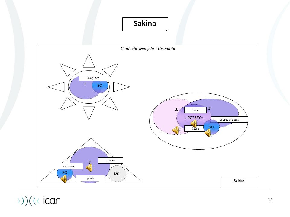 Sakina Contexte français : Grenoble F SG F A « REMIX » SG F SG (A)