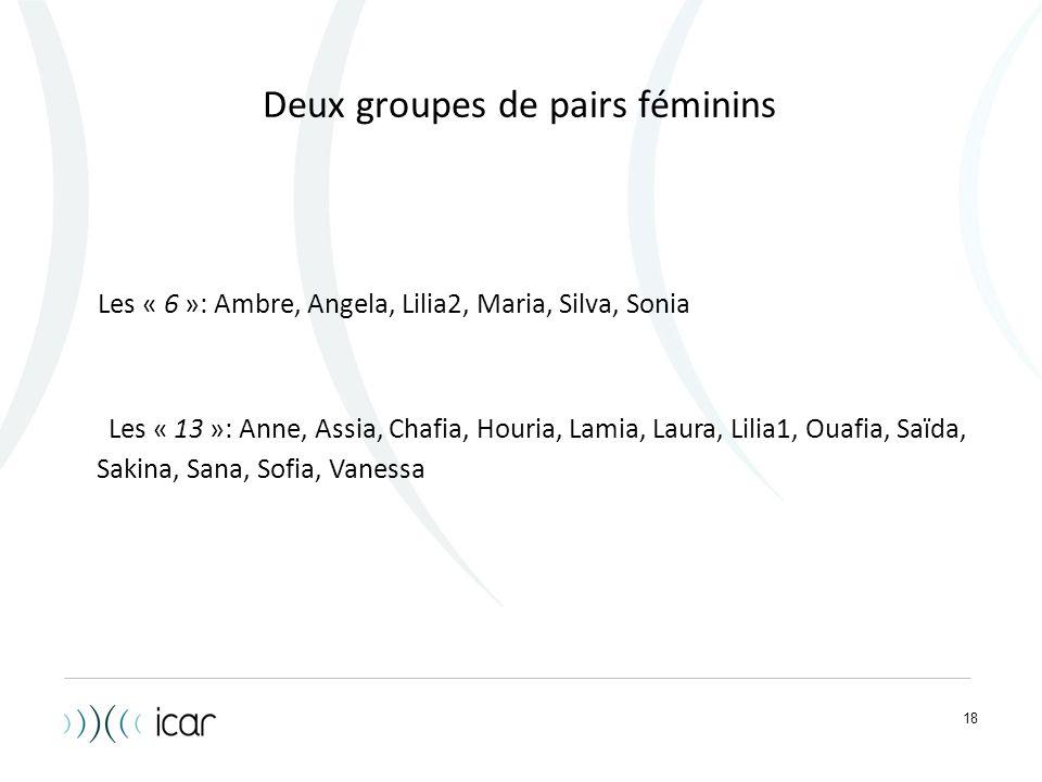 Deux groupes de pairs féminins