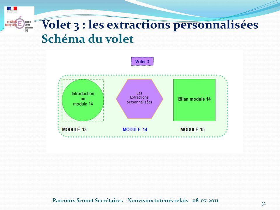 Volet 3 : les extractions personnalisées Schéma du volet
