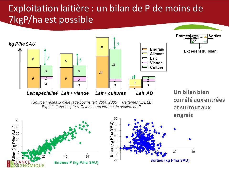 Exploitation laitière : un bilan de P de moins de 7kgP/ha est possible