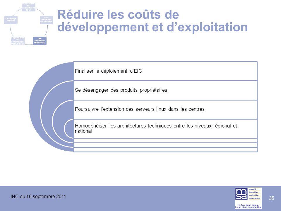 Réduire les coûts de développement et d'exploitation