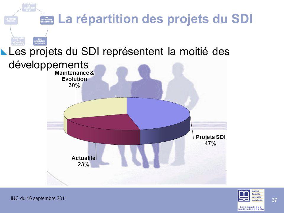 La répartition des projets du SDI