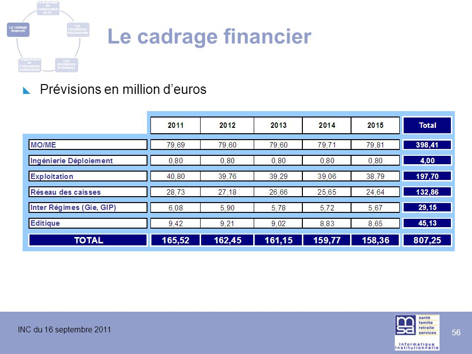 Le cadrage financier Prévisions en million d'euros