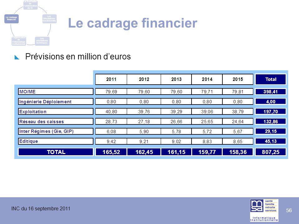 Le cadrage financier Prévisions en million d'euros