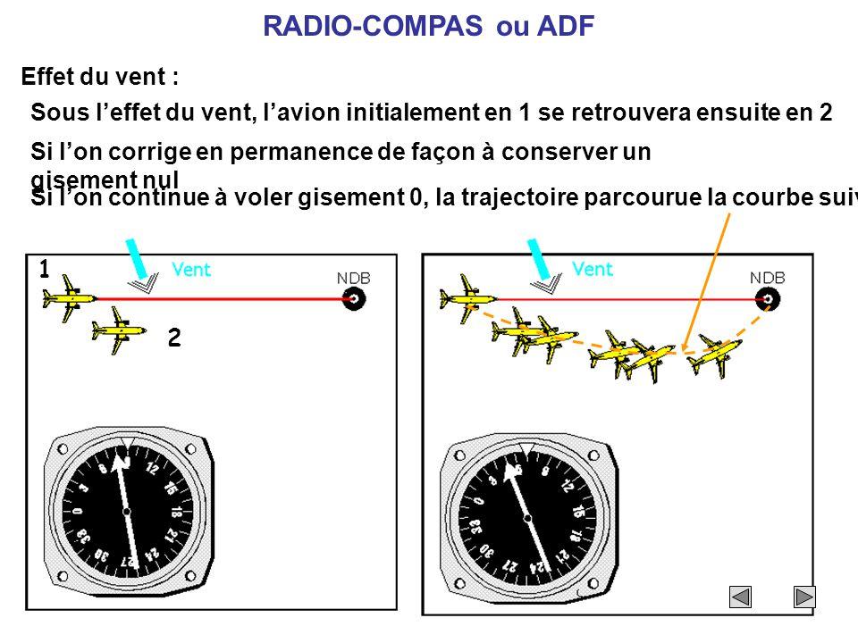 RADIO-COMPAS ou ADF Effet du vent :