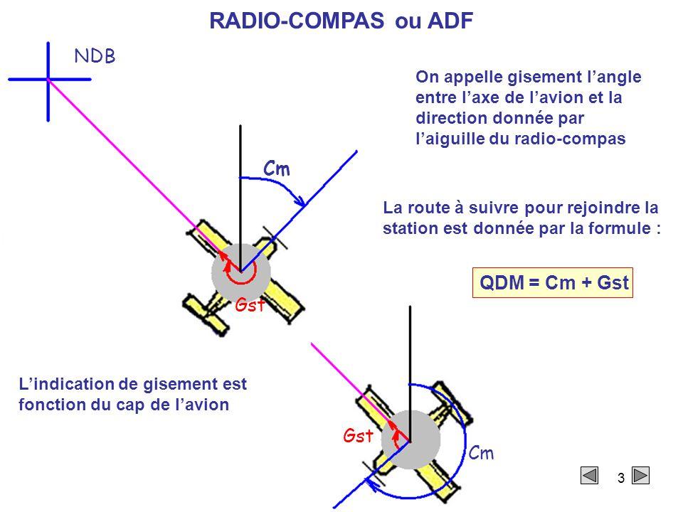 RADIO-COMPAS ou ADF NDB Cm QDM = Cm + Gst Gst