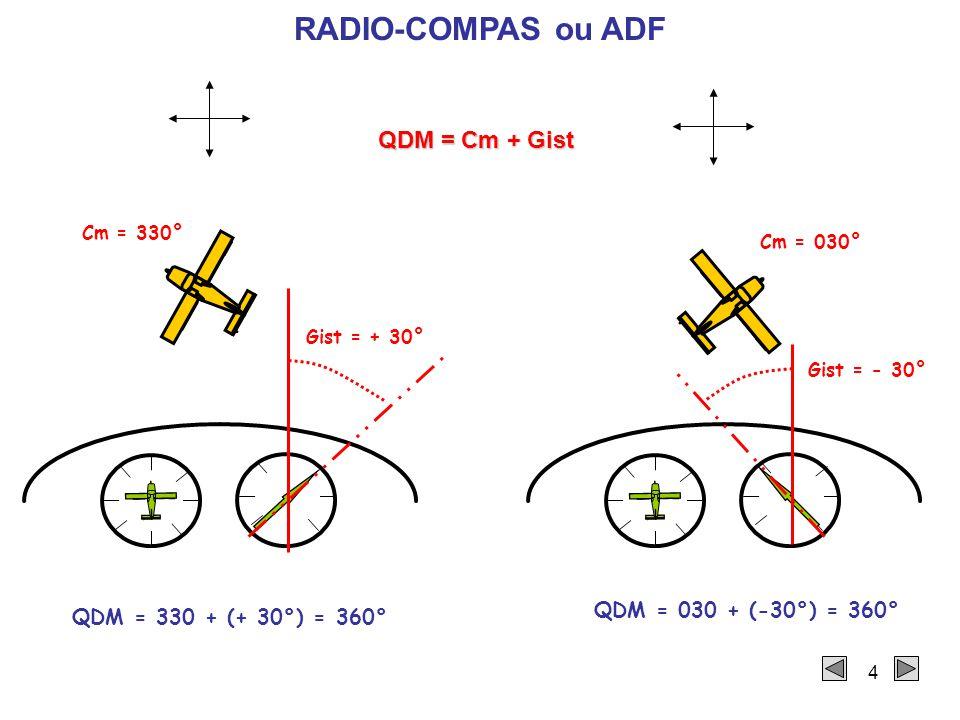 RADIO-COMPAS ou ADF QDM = Cm + Gist QDM = 030 + (-30°) = 360°