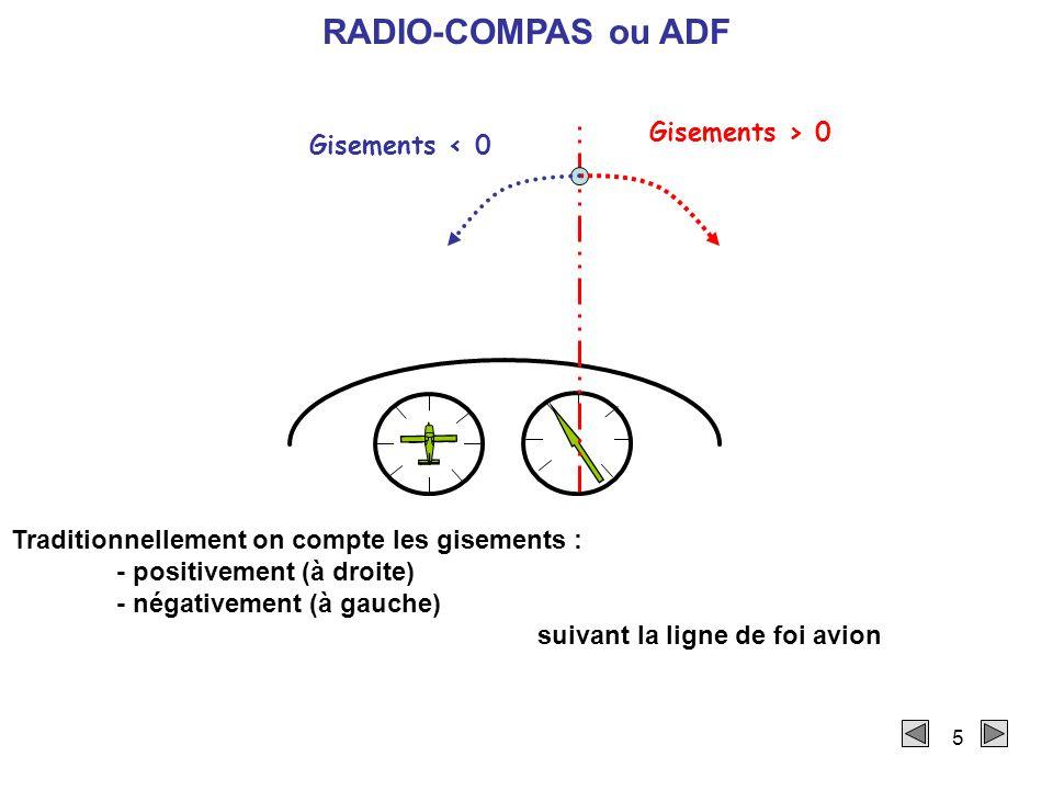 RADIO-COMPAS ou ADF Gisements > 0 Gisements < 0