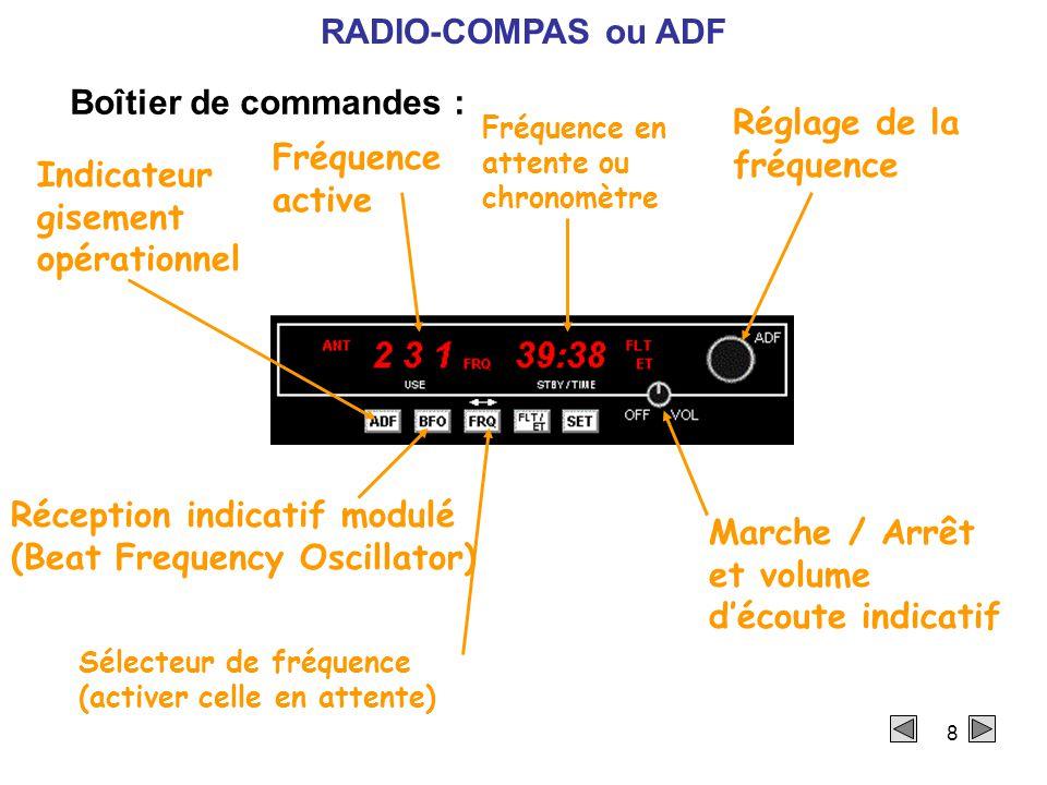 Réglage de la fréquence Fréquence active Indicateur gisement