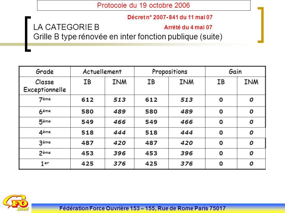 Projet de Protocole FPH - 27 septembre 2006 - MESURES STATUTAIRES