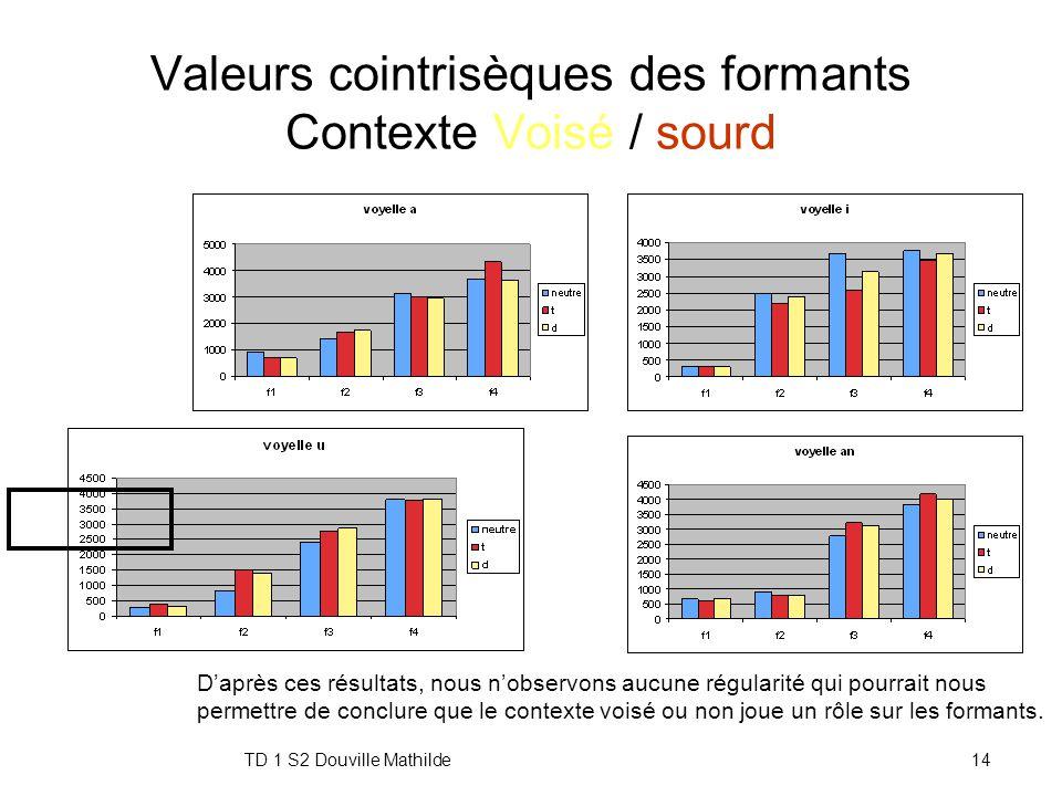Valeurs cointrisèques des formants Contexte Voisé / sourd
