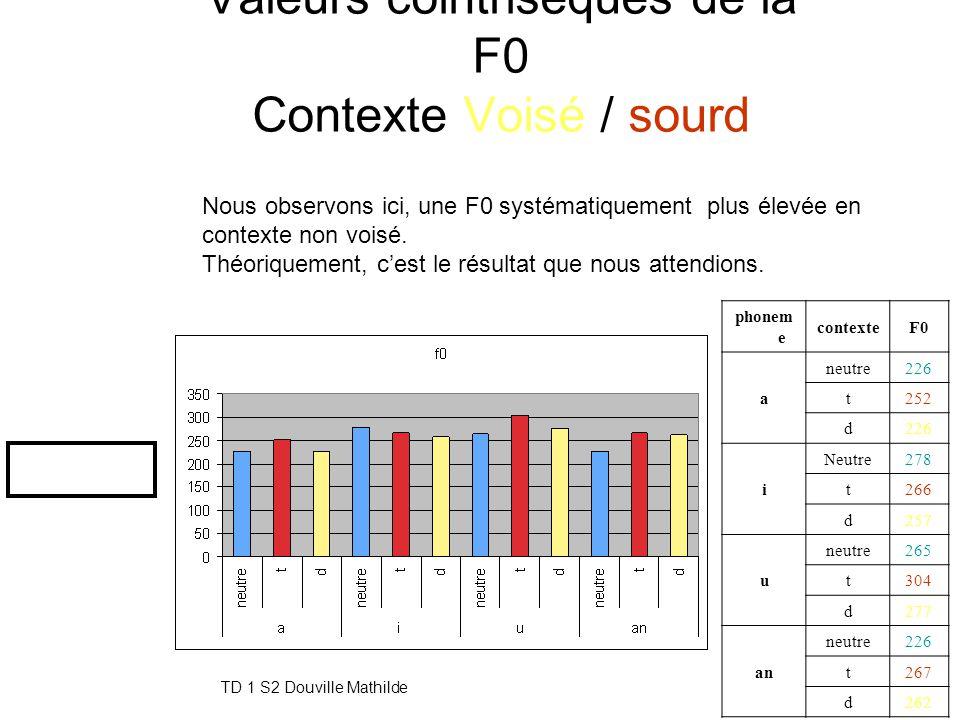 Valeurs cointrisèques de la F0 Contexte Voisé / sourd