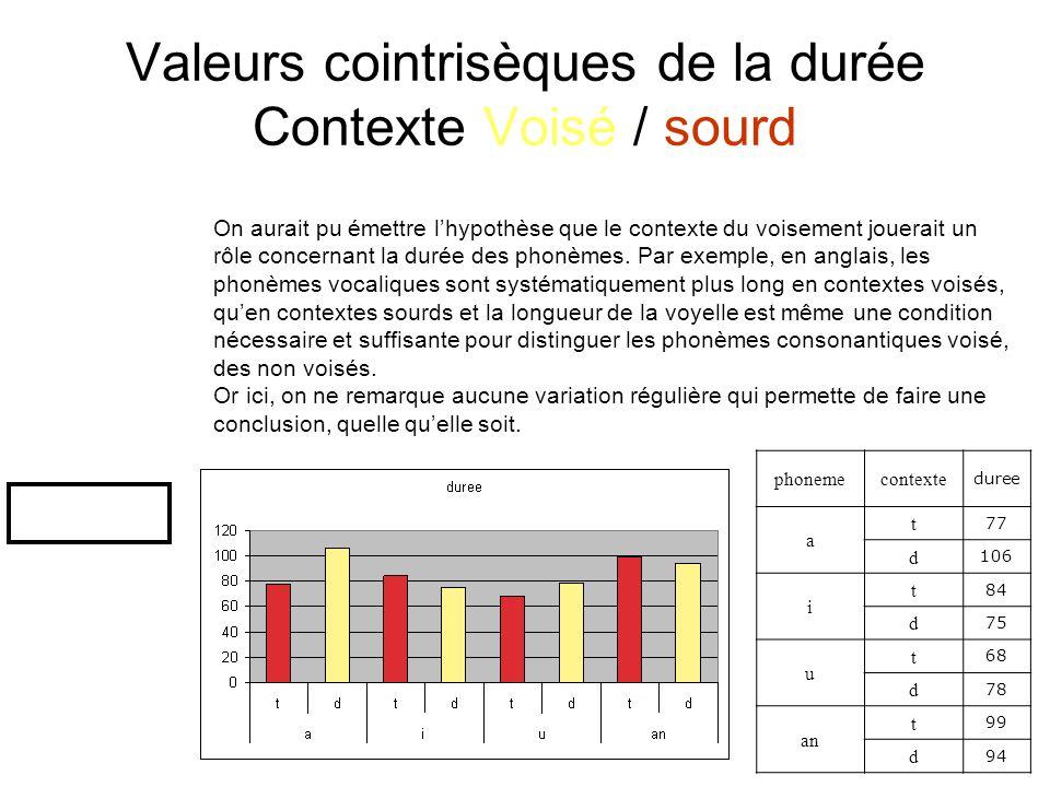 Valeurs cointrisèques de la durée Contexte Voisé / sourd