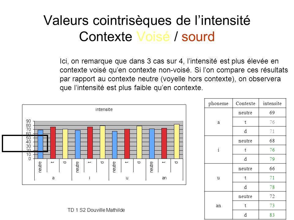 Valeurs cointrisèques de l'intensité Contexte Voisé / sourd