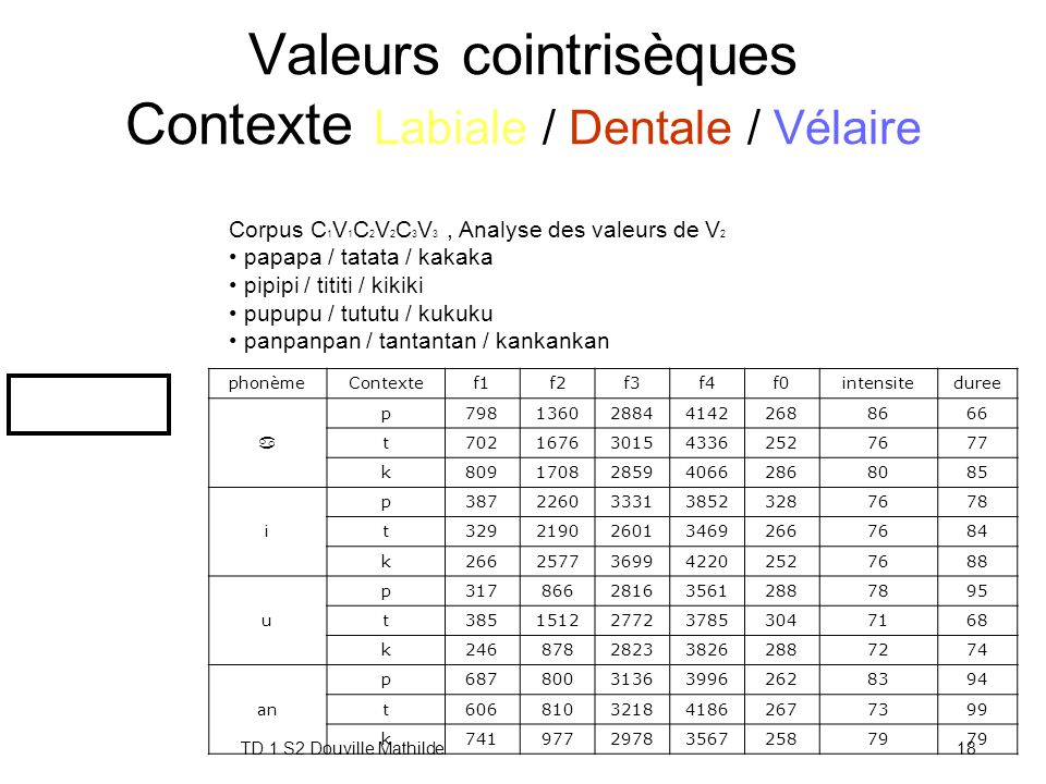 Valeurs cointrisèques Contexte Labiale / Dentale / Vélaire