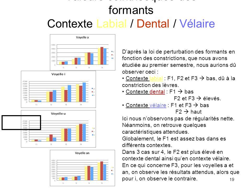 Valeurs cointrisèques des formants Contexte Labial / Dental / Vélaire