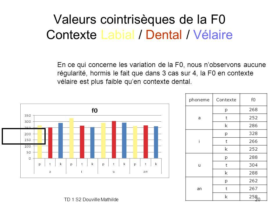 Valeurs cointrisèques de la F0 Contexte Labial / Dental / Vélaire