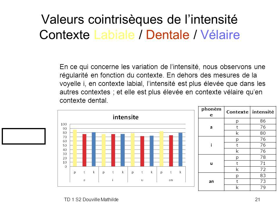 Valeurs cointrisèques de l'intensité Contexte Labiale / Dentale / Vélaire