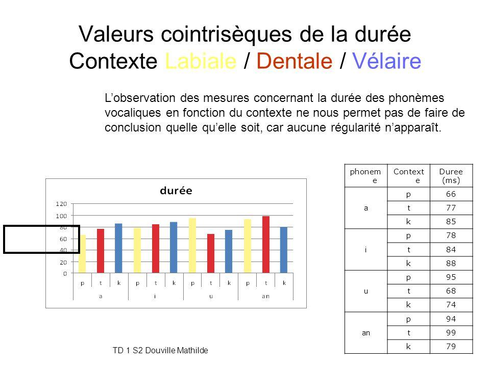 Valeurs cointrisèques de la durée Contexte Labiale / Dentale / Vélaire