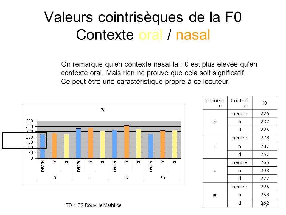 Valeurs cointrisèques de la F0 Contexte oral / nasal