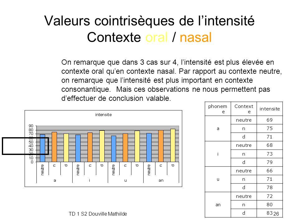 Valeurs cointrisèques de l'intensité Contexte oral / nasal