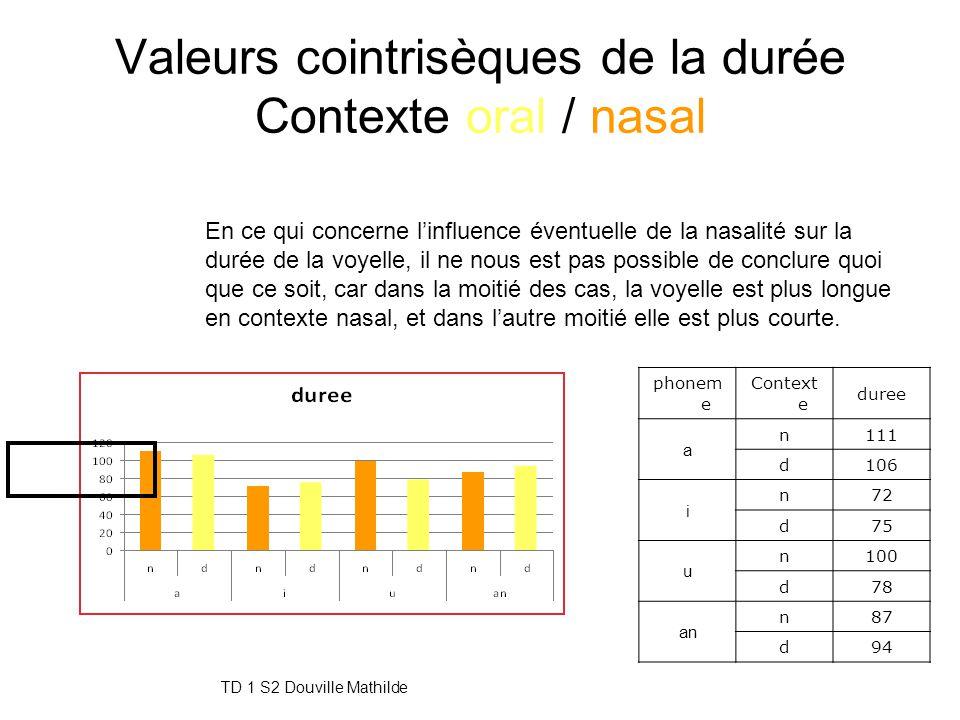 Valeurs cointrisèques de la durée Contexte oral / nasal