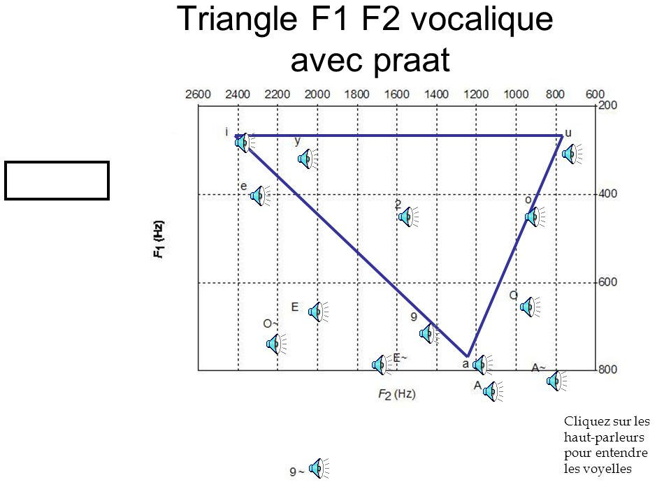 Triangle F1 F2 vocalique avec praat