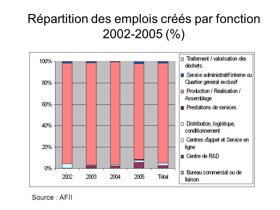 Répartition des emplois créés par fonction 2002-2005 (%)