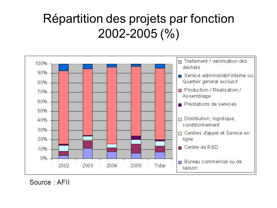 Répartition des projets par fonction 2002-2005 (%)