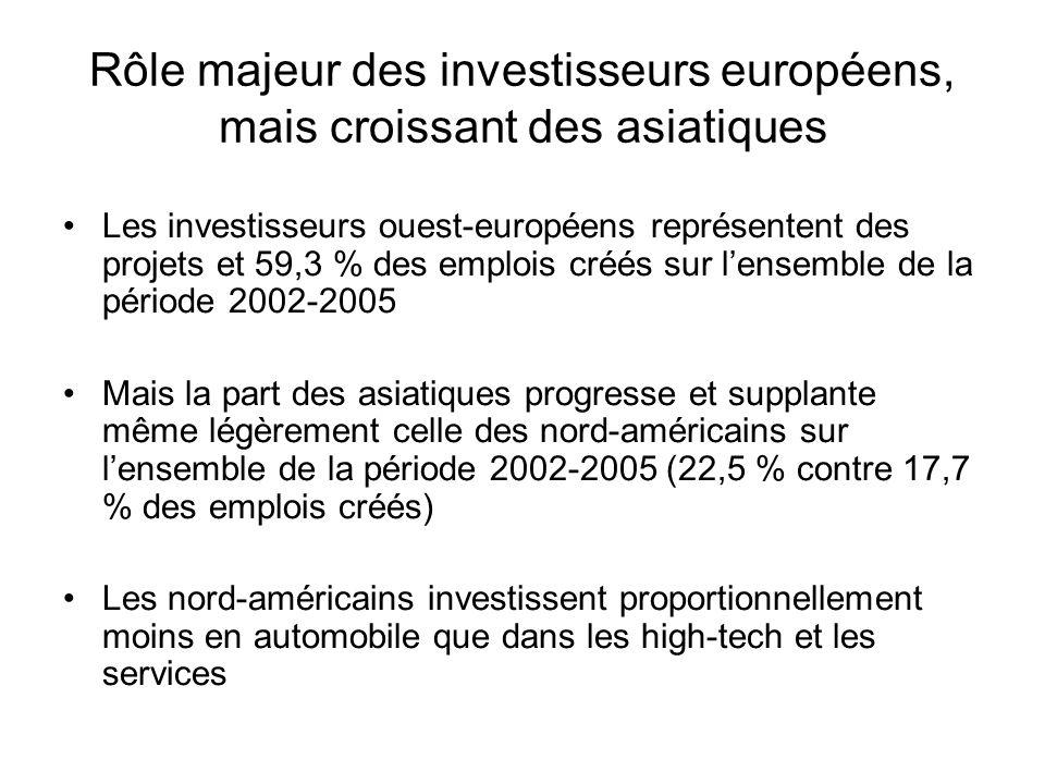 Rôle majeur des investisseurs européens, mais croissant des asiatiques