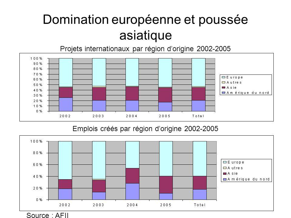 Domination européenne et poussée asiatique