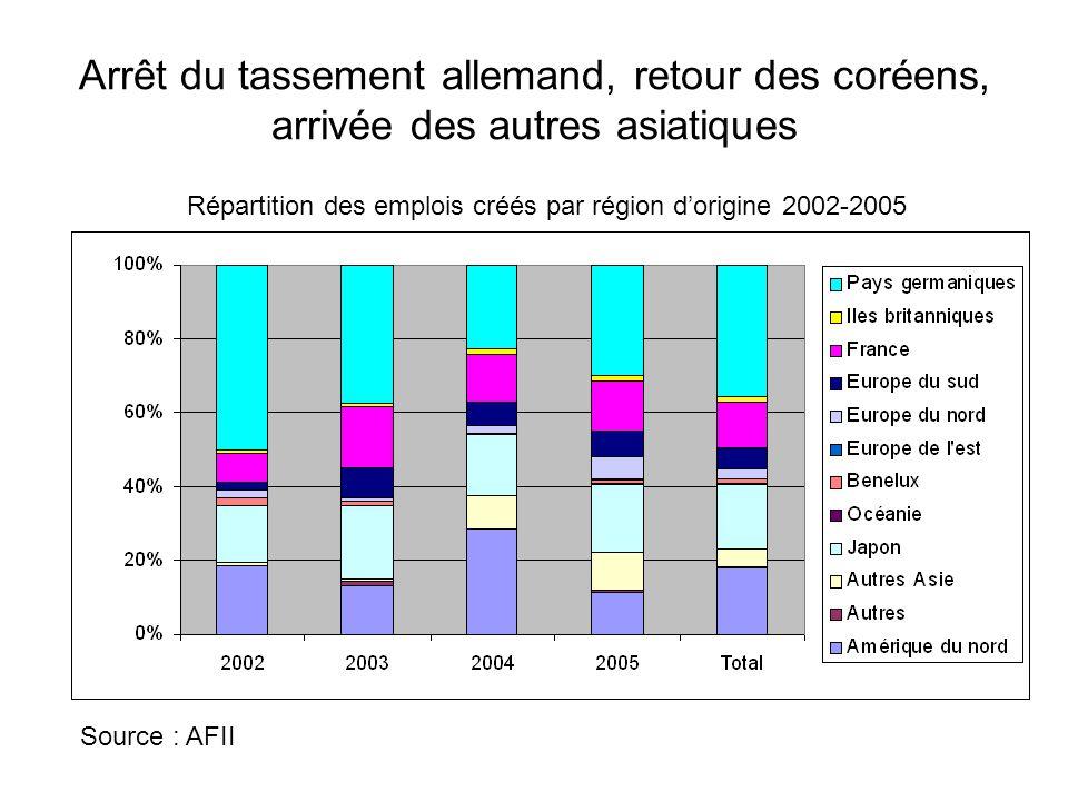 Répartition des emplois créés par région d'origine 2002-2005