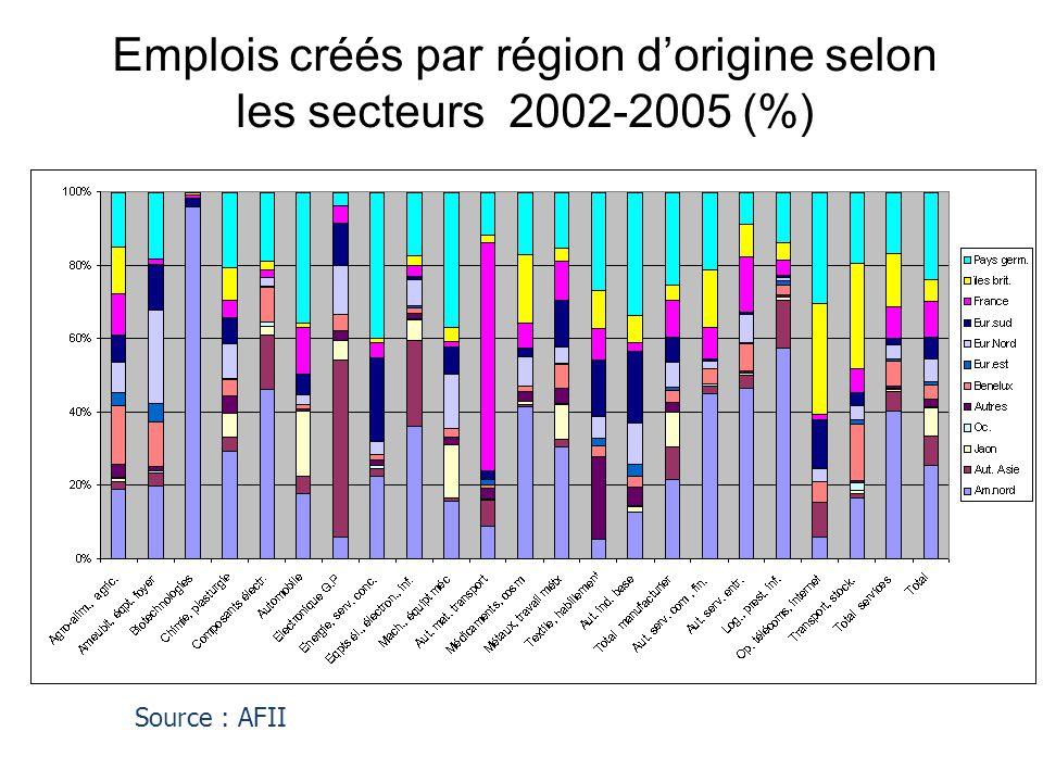 Emplois créés par région d'origine selon les secteurs 2002-2005 (%)